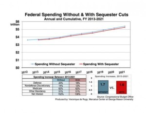 fed-spend-without-with-sequester-fixed-1-copy-e1361580107476
